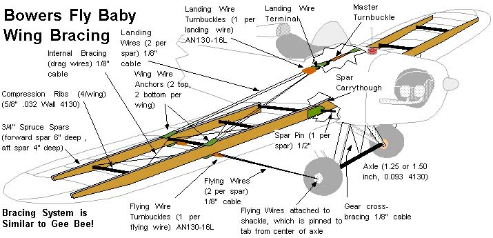 brace fly baby wing bracing Basic Electrical Wiring Diagrams at reclaimingppi.co