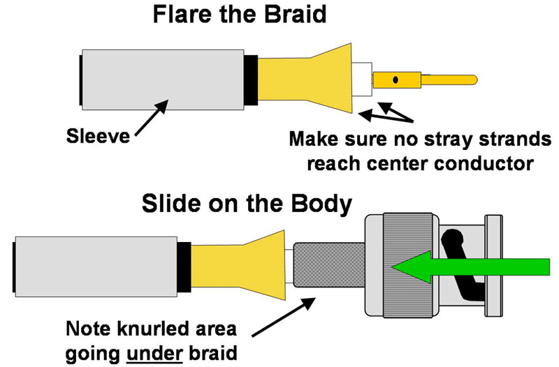 installing bnc connectors Bnc Connector Wiring Diagram leads direct fitting bnc crimp connectors